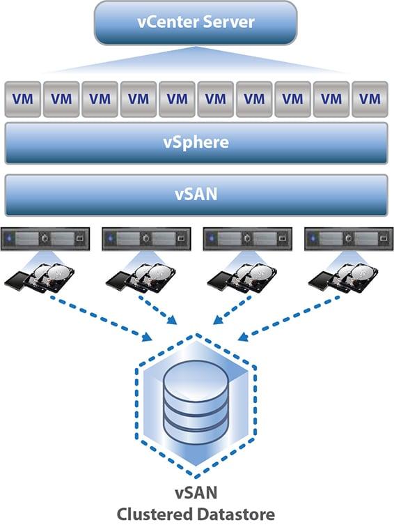 vSphere + Virtual SAN