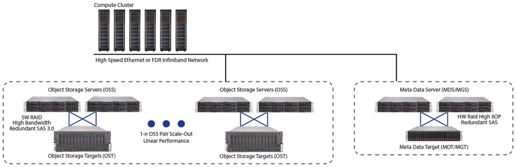 Supermicro Total Solution for Lustre on ZFS | Software Defined