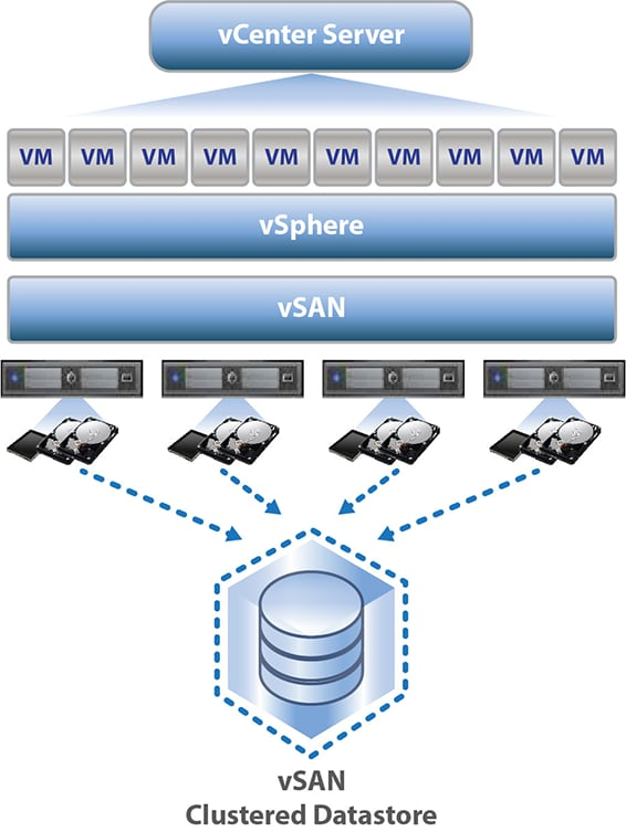 Supermicro 174 Solutions Integrated With Vmware Virtual San