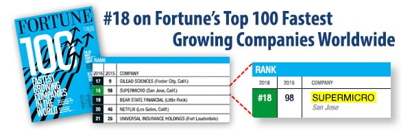 #18 on Fortune's Top 100 Fastest Growing Companies Worldwide