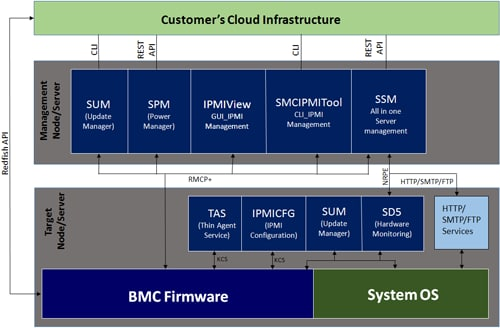 Supermicro Management Software Diagram