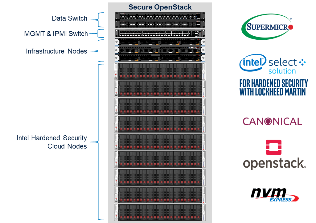 Secure OpenStack rack diagram