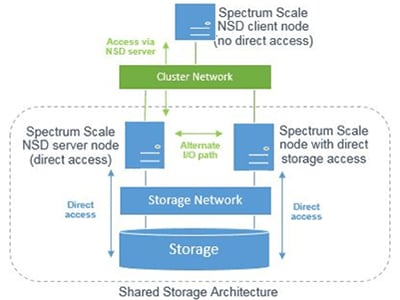 IBM Specture Scale diagram