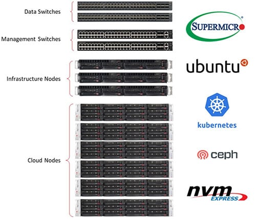 Supermicro + Canonical Kubernetes Rack Diagram