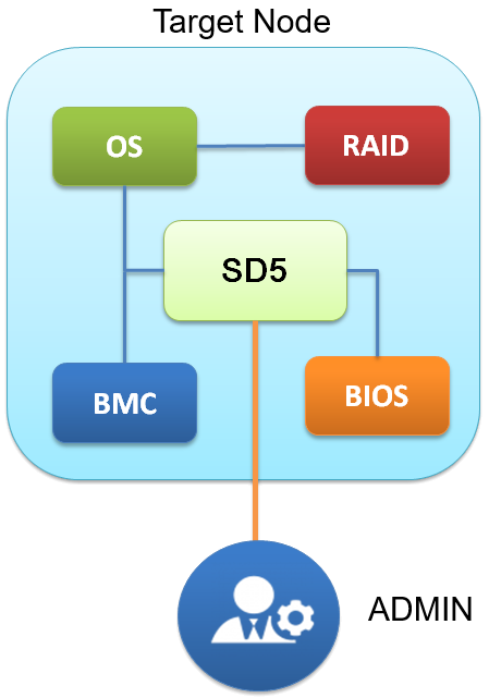 SuperDoctor 5 System Architecture
