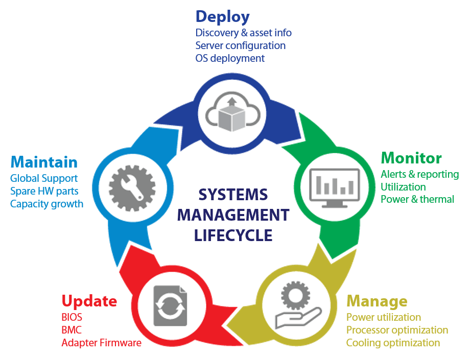 System Management Lifecycle diagram