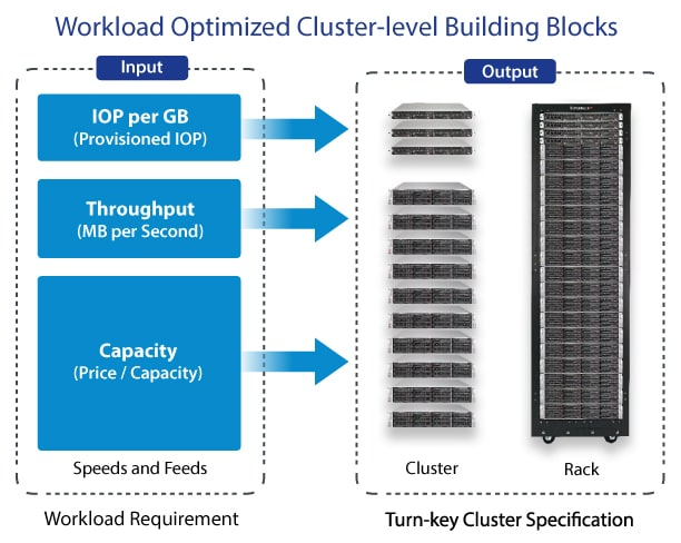 Workload Optimized Cluster-level Building Blocks