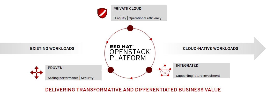 Red Hat OpenStack
