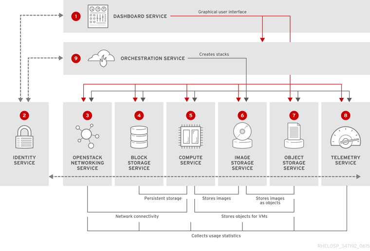 Supermicro Red Hat OpenStack Solution Architecture