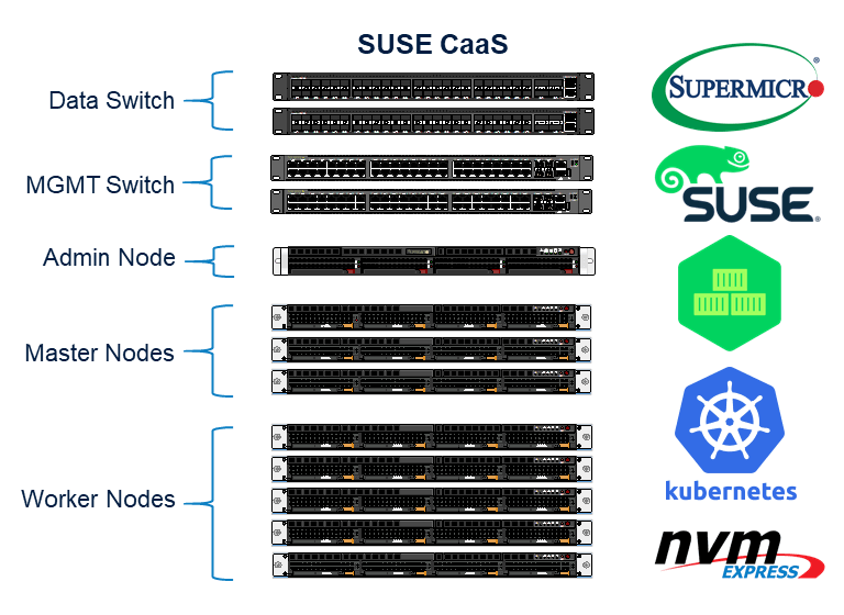 SUSE CaaS rack diagram
