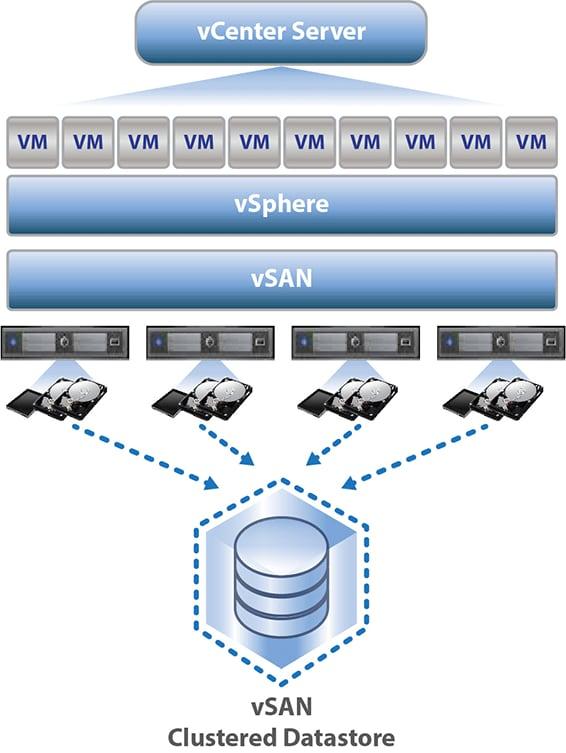 VMWare Solution