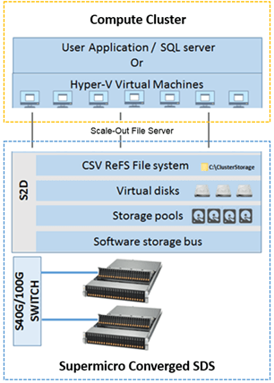Supermicro Converged SDS diagram